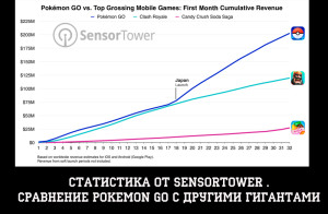 Статистика pokemon go